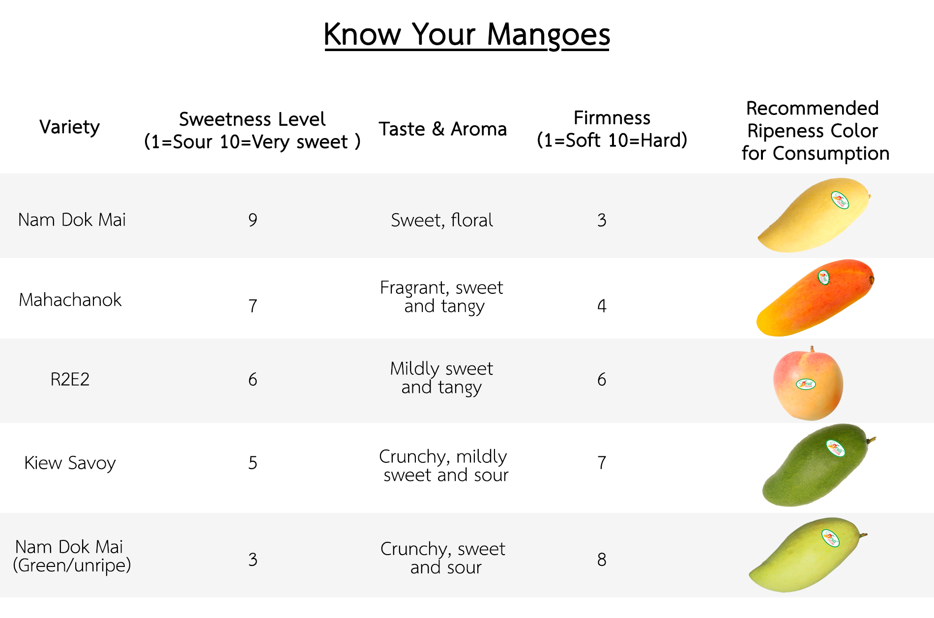 <b>Know Your Mangoes<b />